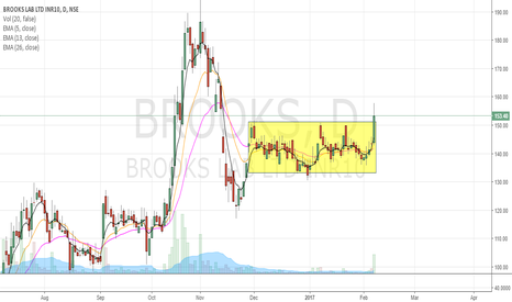 BROOKS: RECTANGLE BREAKOUT