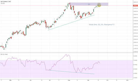 BANKNIFTY: Study Only: Will it...will it not!