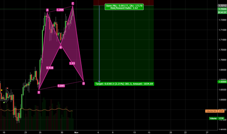 GBPAUD: A shark pattern is formed. You can sell to continue the pattern.