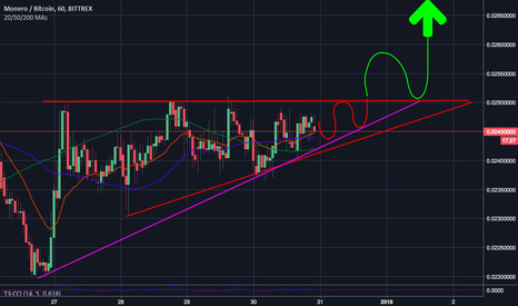 XMRBTC: XMRBTC Breakout prediction