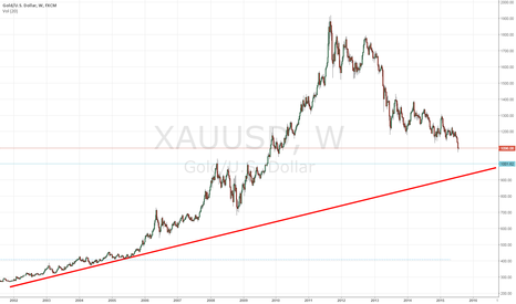 XAUUSD: Where is the Gold Support Line?