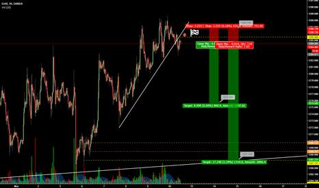XAUUSD: Sell Gold short term