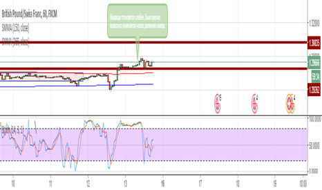 GBPCHF: Price Action