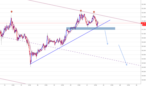 GBPJPY: GBPJPY, short if ...