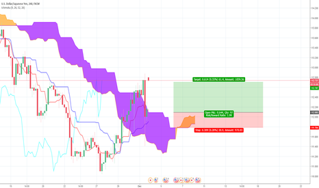 USDJPY: USD/JPY Long Ichimoku Trade Idea