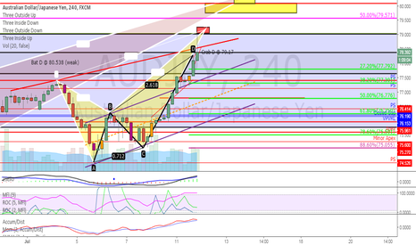 AUDJPY: Crab Retrace Potential (ABCD hit only)