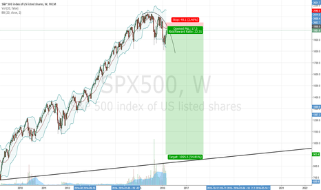 SPX500: Just for fun
