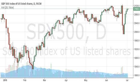 SPX500: My Blog The future plan tips