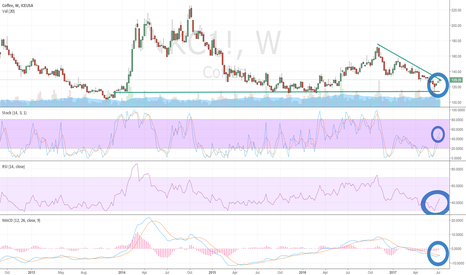 KC1!: Arabica Coffee Breaks Weekly Chart Descending Wedge Resistance