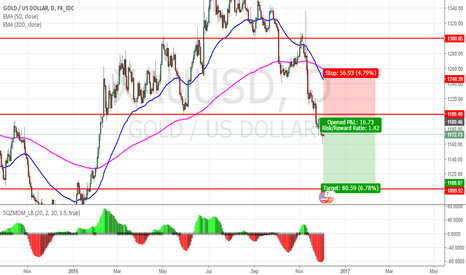 XAUUSD: gold heading for monthly supp 1101.53