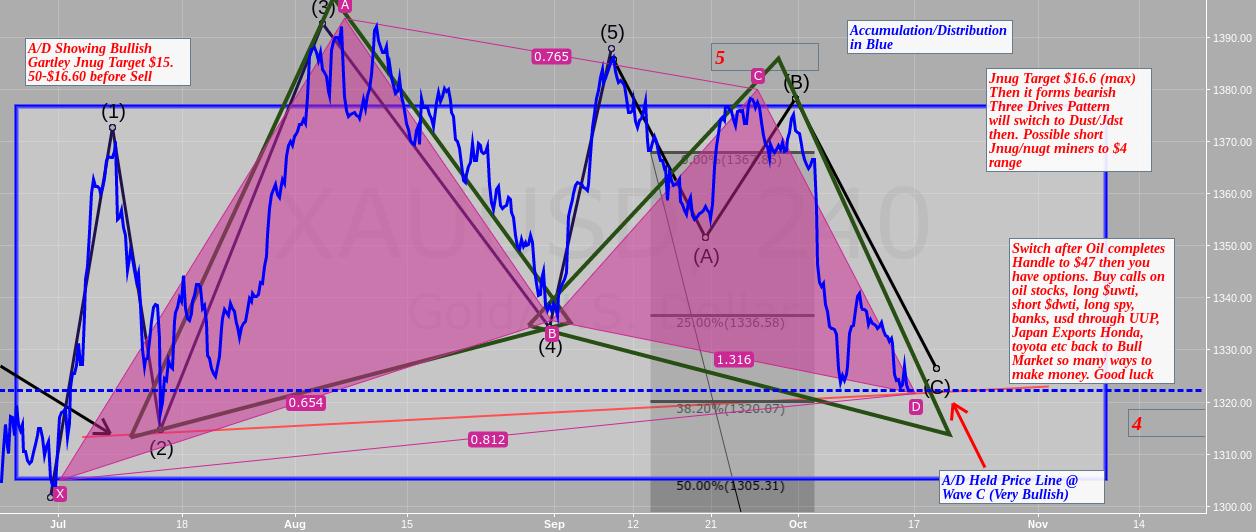 A/D showing Bullish Gartley on Gold $jnug $nugt $gdx $gld