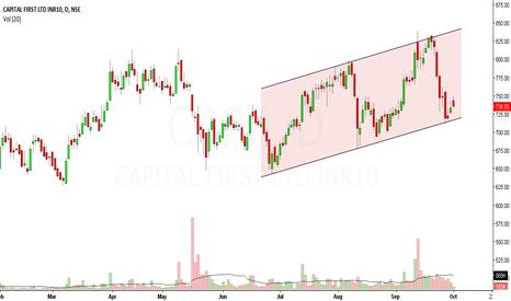 CAPF: Capital First looks bullish in short term