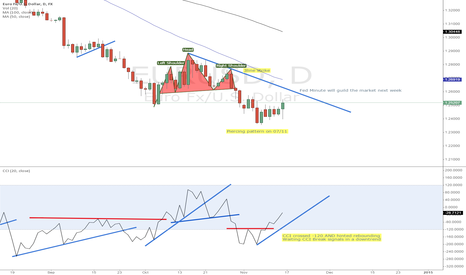EURUSD: EUR/USD CCI signals further rebounding