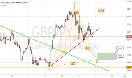 GBPJPY: GBPJPY Harmonic Pattern ( Bat )