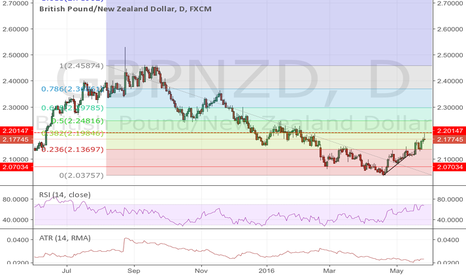 GBPNZD: Time to sell.