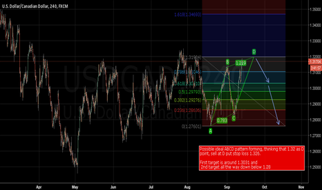 USDCAD: Short USDCAD now or wait till it gets up to 1.32