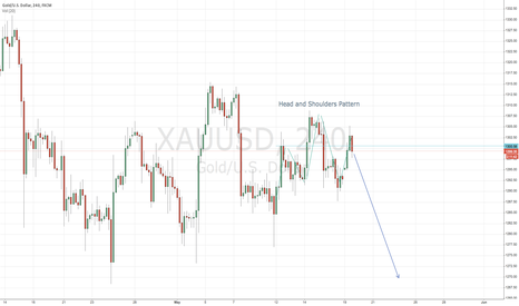 XAUUSD: Head and Shoulders Pattern