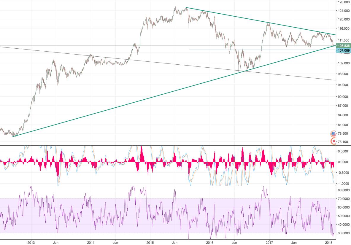 USD JPY - long term opportunity