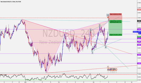 NZDUSD: NZD/USD Gartley and Wolfe Wave!