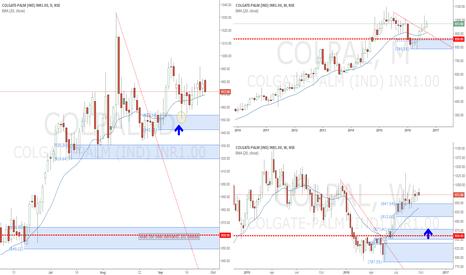 COLPAL: Colgate Palmolive Indian Stocks long bias