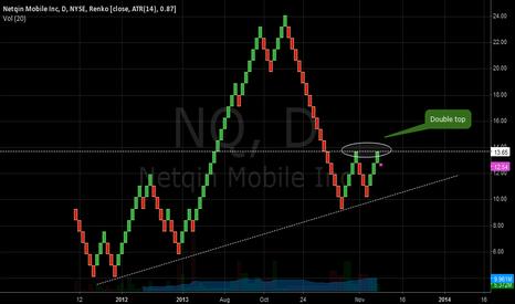 NQ: Double top 1W renko.