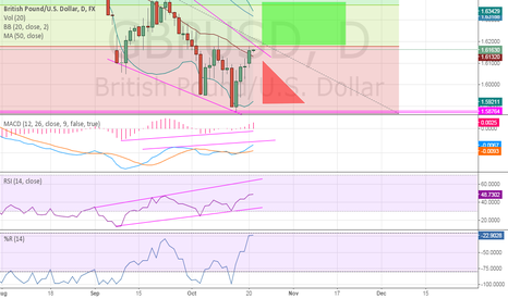 GBPUSD: Posible breakout at 1.61778