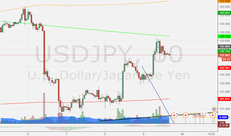 USDJPY: re sell second oportunity