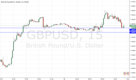 GBPUSD: STSAY ABOVE BLUE LINE AND WE ARE LONG
