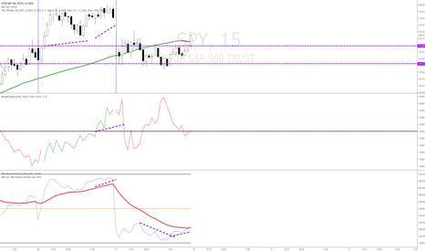 SPY: $SPY Bearish Market Internals on the S&P and NYSE