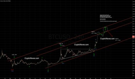 BTCUSD: Wave [5] Blowoff Run - Bitcoin Elliott Wave Count Update