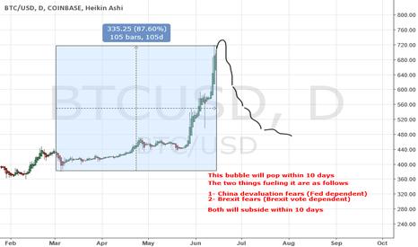 BTCUSD: Bubble-coin