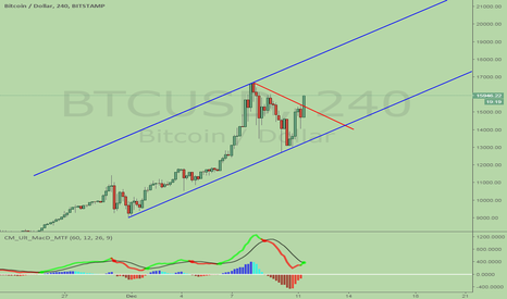 BTCUSD: Bitcoin Breakout again, pointing to 18,000