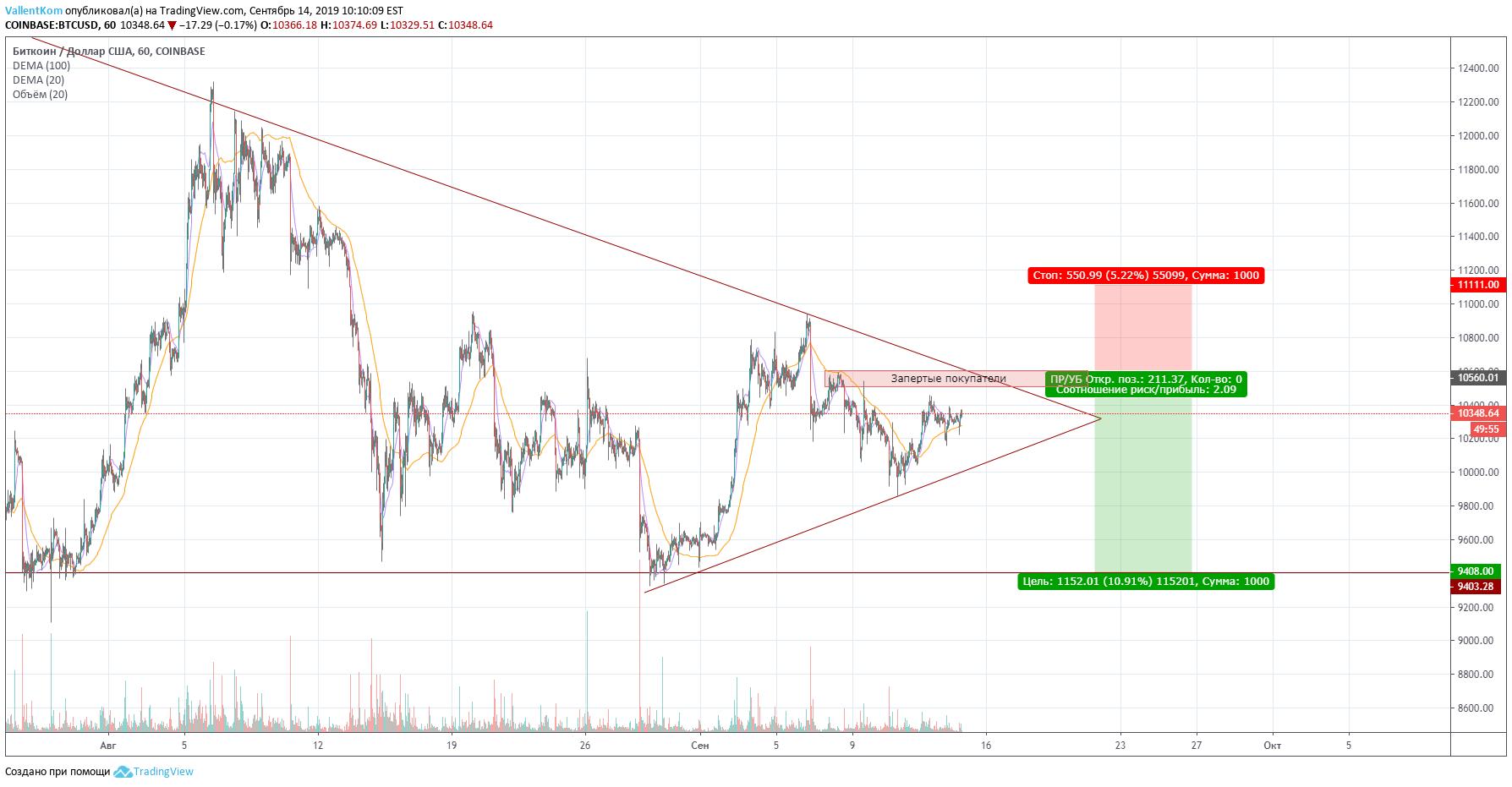 btc usd tradingview coinbase)