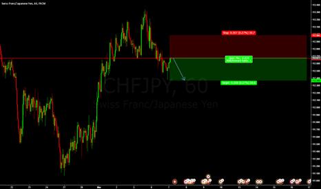 CHFJPY: CHF/JPY SELL ENTRY @ 112.677