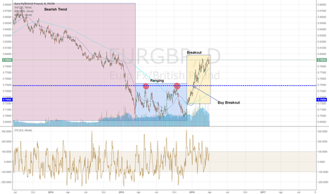 EURGBP: Time frame analysis