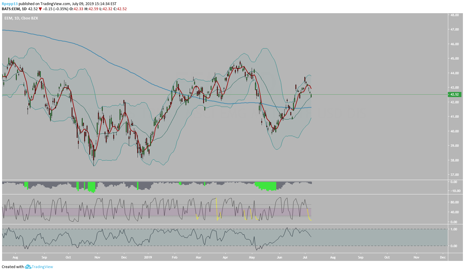 EEM - Bull Put Credit Spread for AMEX:EEM by Rpepp13 — TradingView