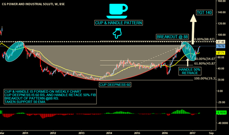 CGPOWER: CG POWER CUP & HANDLE PATTERN ON WEEKLY CHART