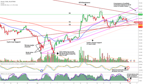 LTCUSD: (LTC) Litecoin consolidation testing inside channel
