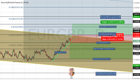 EURGBP: EUR/GBP LONG/SHORT Opportunities. Mnth/Wk/Daily charts used