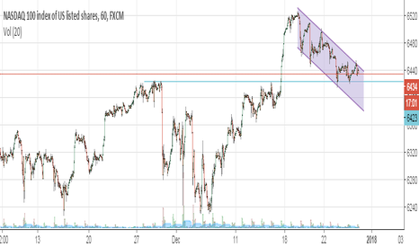 NAS100: Nasdaq breaking the downtrend channel.