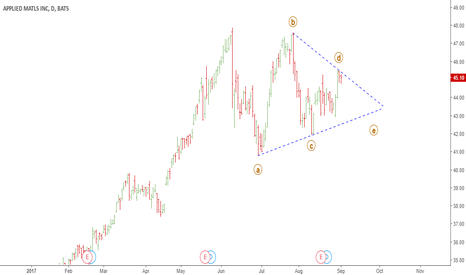 AMAT: AMAT triangle is forming