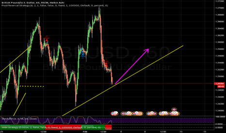 GBPUSD: have a close watch at the support.