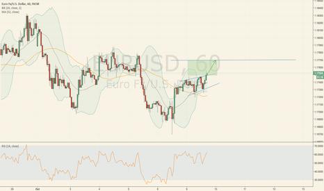 EURUSD: H1 Timeframe!! The price breaks the trend line.