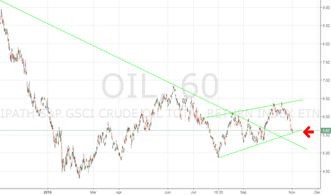 OIL: Oil major support level. Long!!!