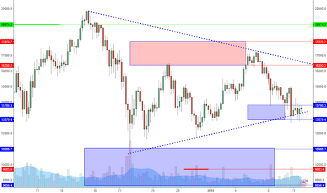 BTCUSD: BTCUSD: Consolidation Is Broad Higher Low. Sign Of Strength.