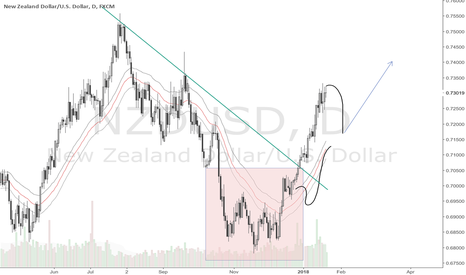 NZDUSD: Update to NZDUSD 19 January 2017