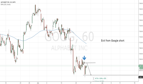 GOOG: Exit from the short google call given today morning.