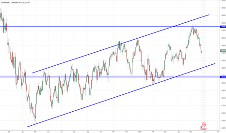 USDCAD: USDCAD moving towards lower limit of bullish channel