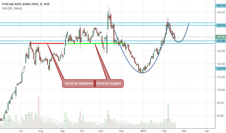 PNB: Is cup and handle in formation?