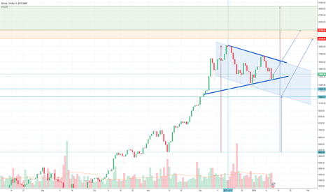 BTCUSD: playing with ideas